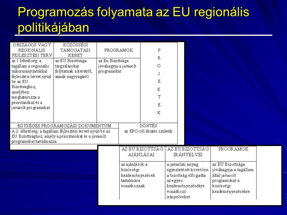 Programozás folyamata az EU regionális politikájában