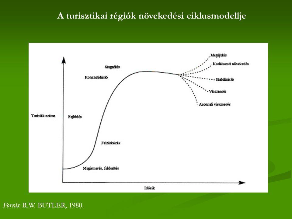 A turisztikai régiók növekedési ciklusmodellje