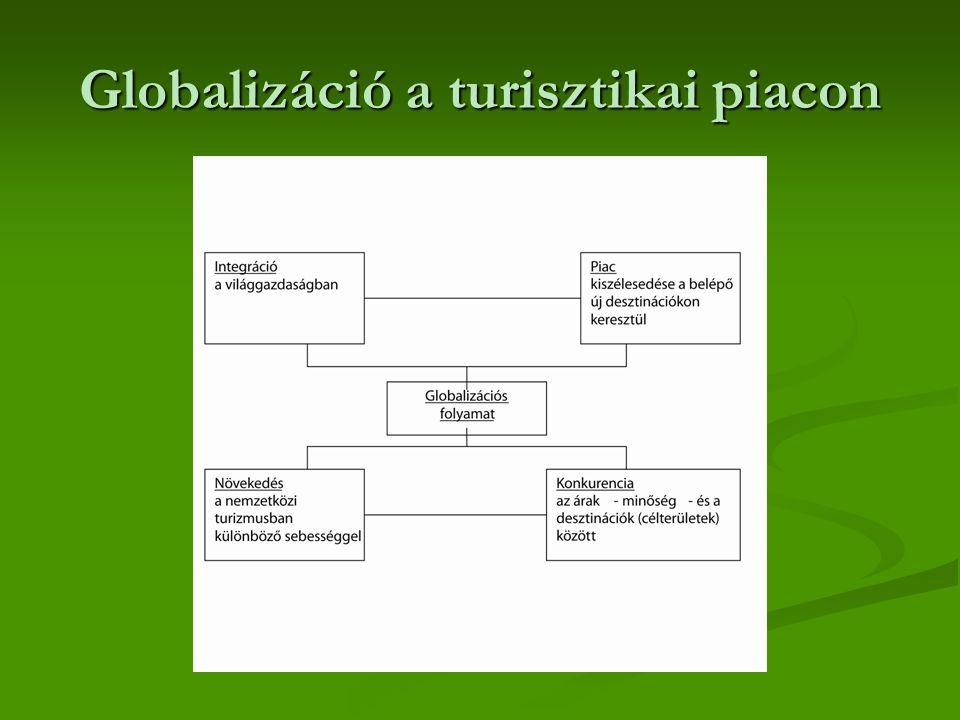 Globalizáció a turisztikai piacon