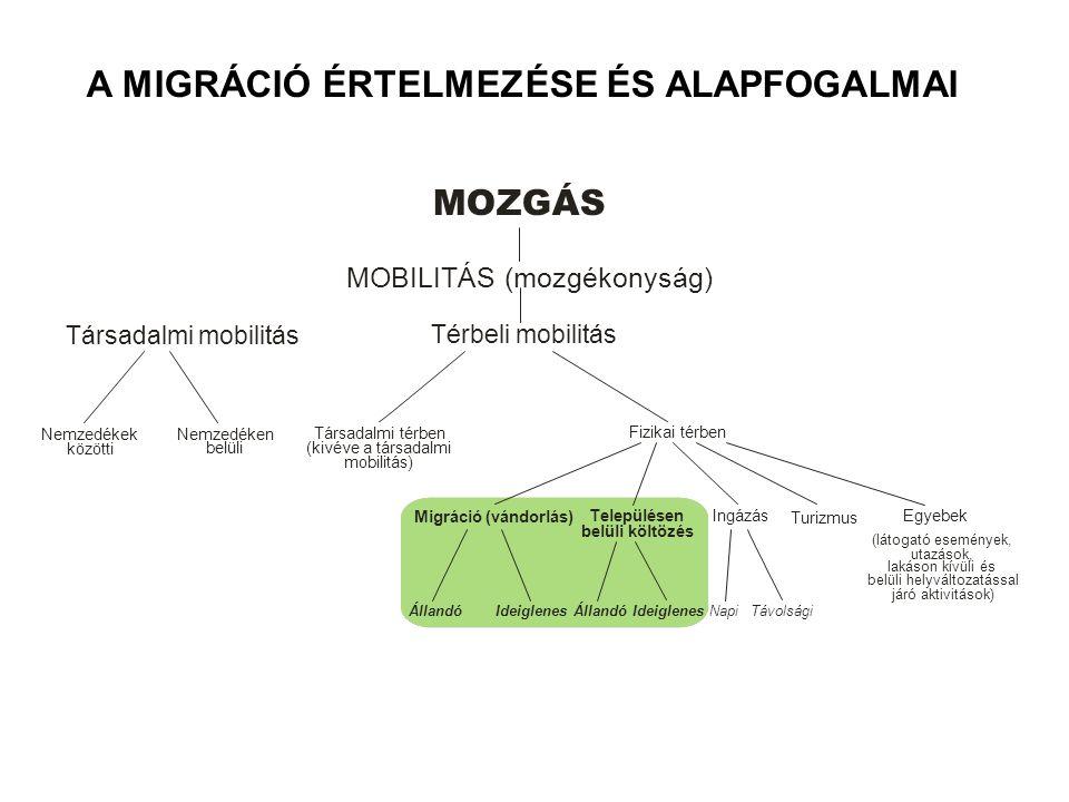A MIGRÁCIÓ ÉRTELMEZÉSE ÉS ALAPFOGALMAI
