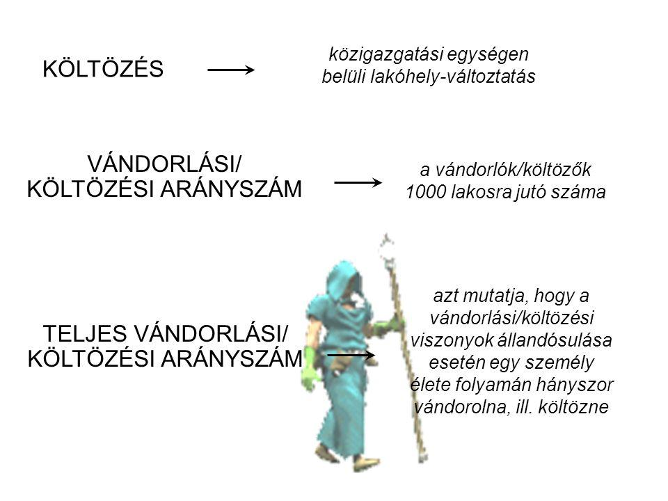 VÁNDORLÁSI/ KÖLTÖZÉSI ARÁNYSZÁM