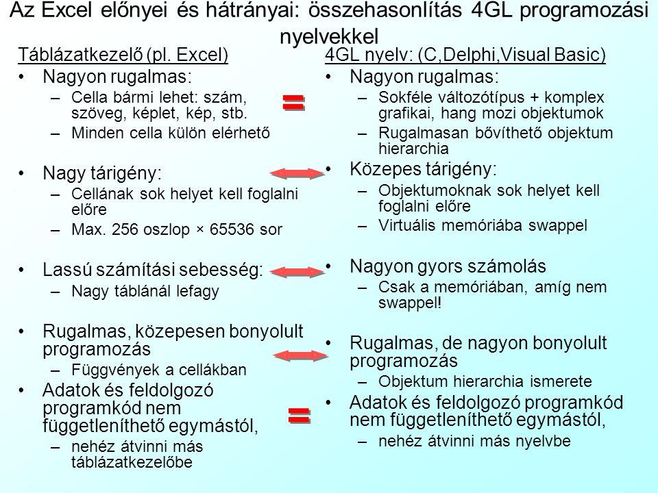 Az Excel előnyei és hátrányai: összehasonlítás 4GL programozási nyelvekkel