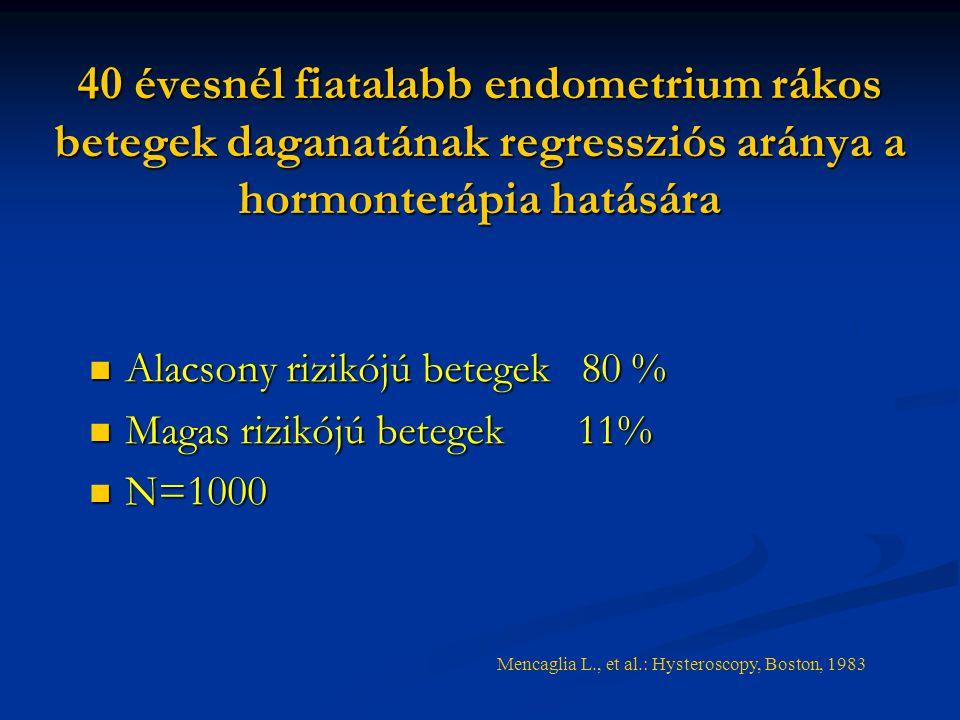 40 évesnél fiatalabb endometrium rákos betegek daganatának regressziós aránya a hormonterápia hatására