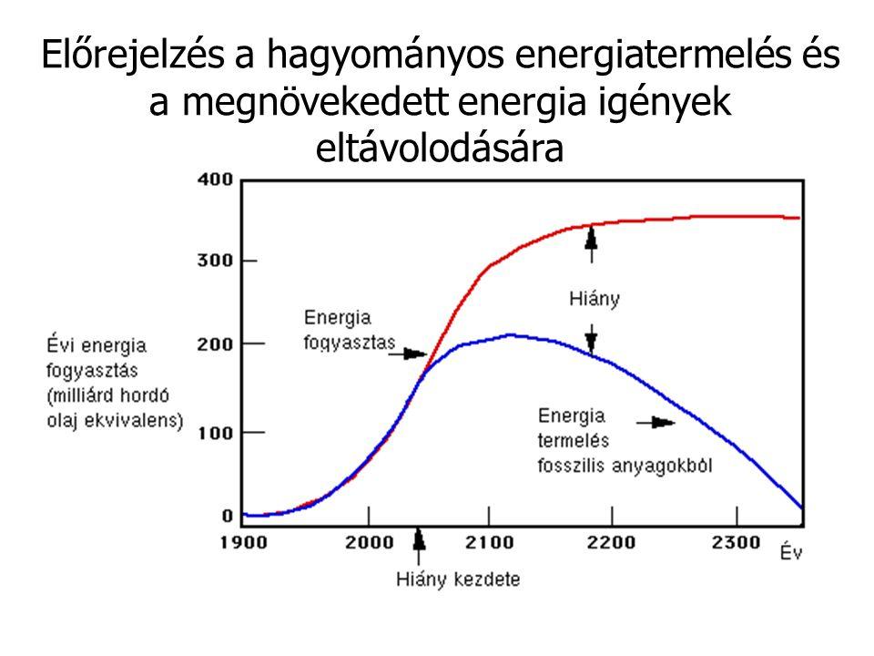 Előrejelzés a hagyományos energiatermelés és a megnövekedett energia igények eltávolodására