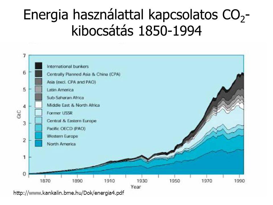 Energia használattal kapcsolatos CO2-kibocsátás 1850-1994