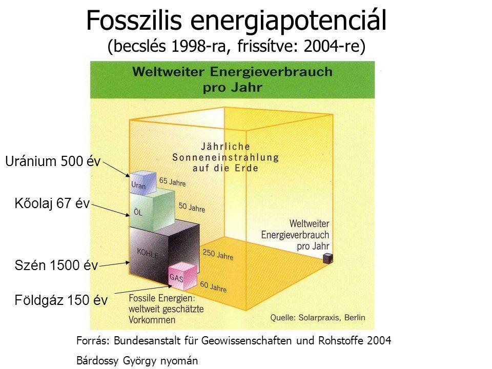 Fosszilis energiapotenciál (becslés 1998-ra, frissítve: 2004-re)