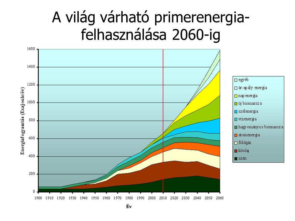 A világ várható primerenergia-felhasználása 2060-ig
