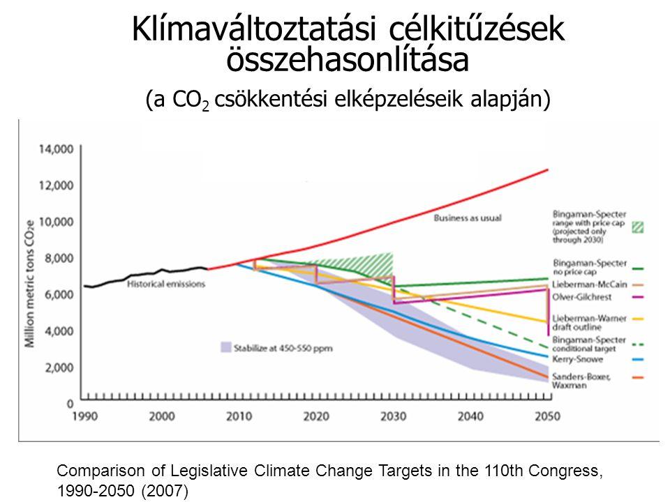 Klímaváltoztatási célkitűzések összehasonlítása