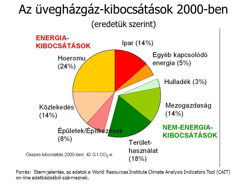Az üvegházgáz-kibocsátások 2000-ben