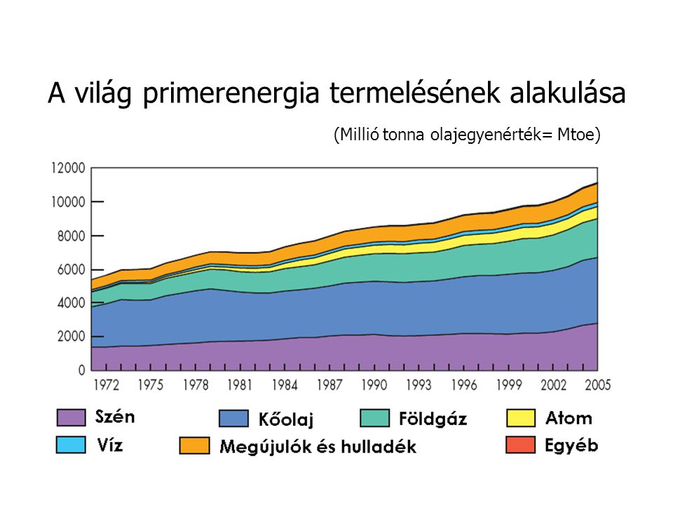 A világ primerenergia termelésének alakulása