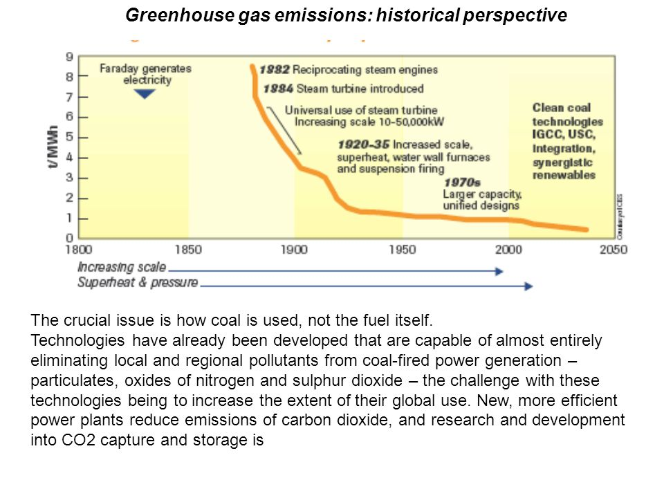 Greenhouse gas emissions: historical perspective