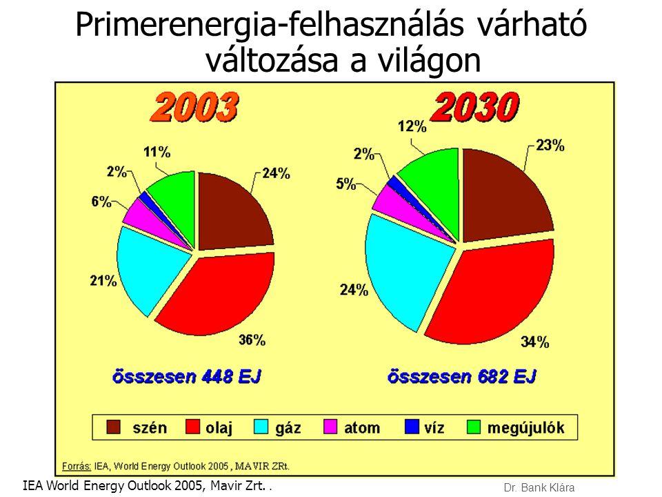 Primerenergia-felhasználás várható változása a világon