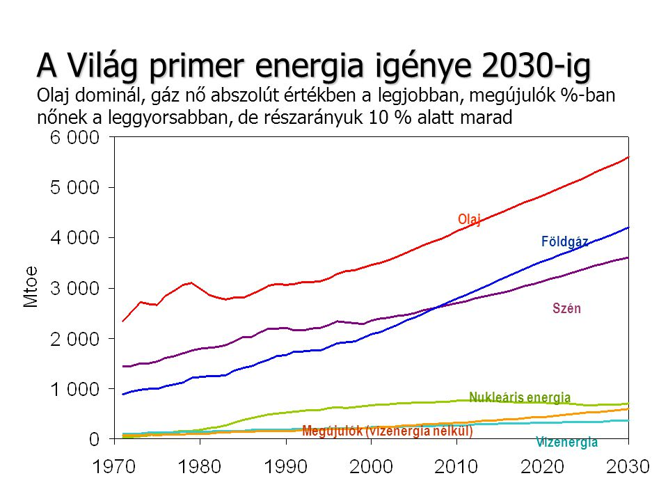 A Világ primer energia igénye 2030-ig Olaj dominál, gáz nő abszolút értékben a legjobban, megújulók %-ban nőnek a leggyorsabban, de részarányuk 10 % alatt marad