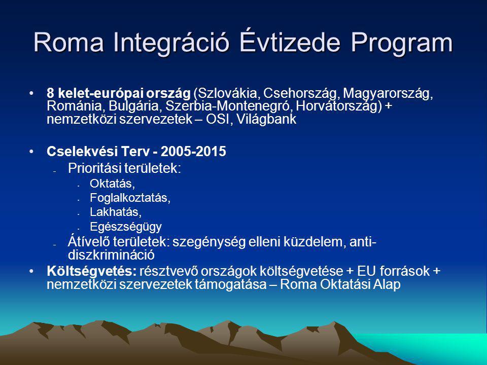 Roma Integráció Évtizede Program