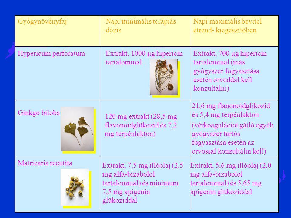 21,6 mg flanonoidglikozid és 5,4 mg terpénlakton
