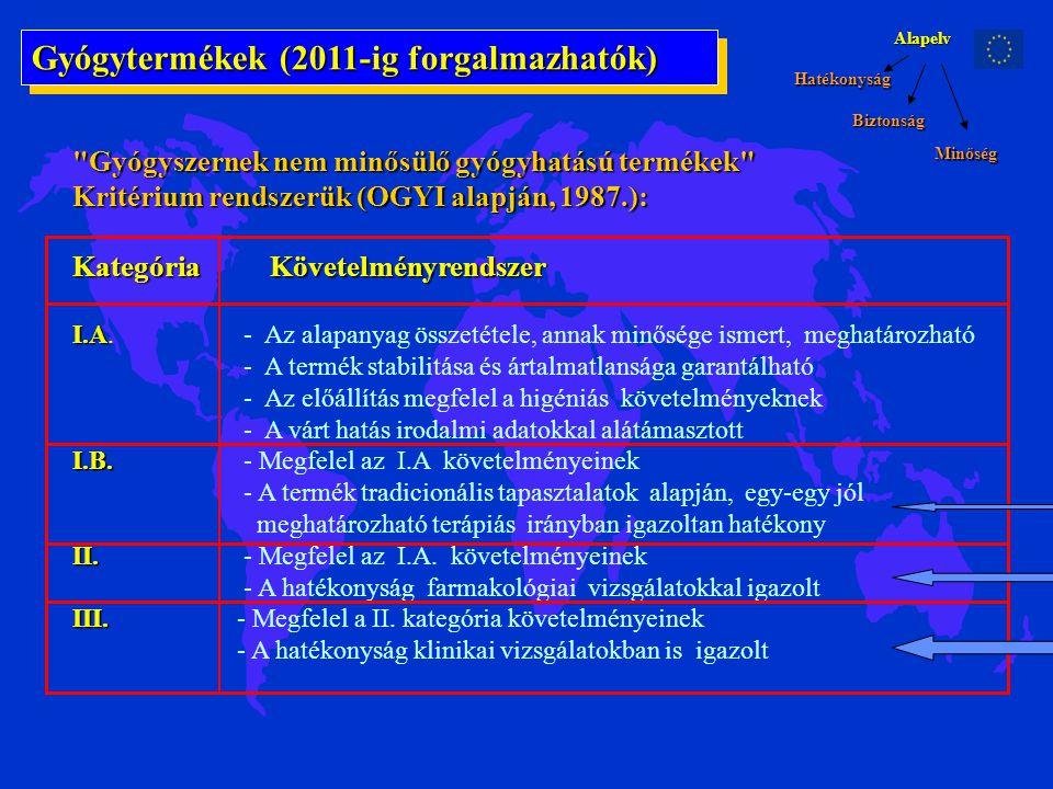 Gyógytermékek (2011-ig forgalmazhatók)