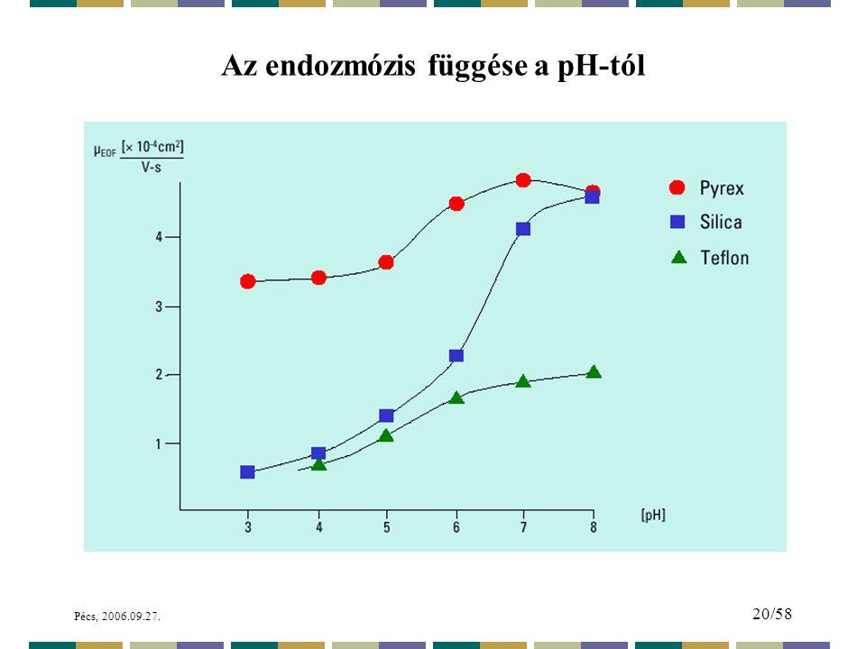 Az endozmózis függése a pH-tól