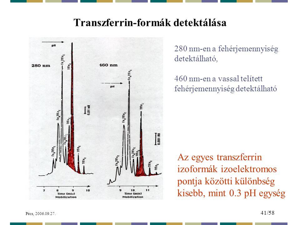Transzferrin-formák detektálása