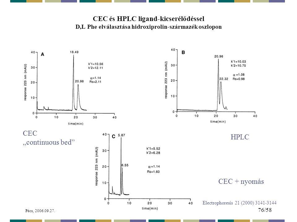 """CEC """"continuous bed HPLC CEC + nyomás"""