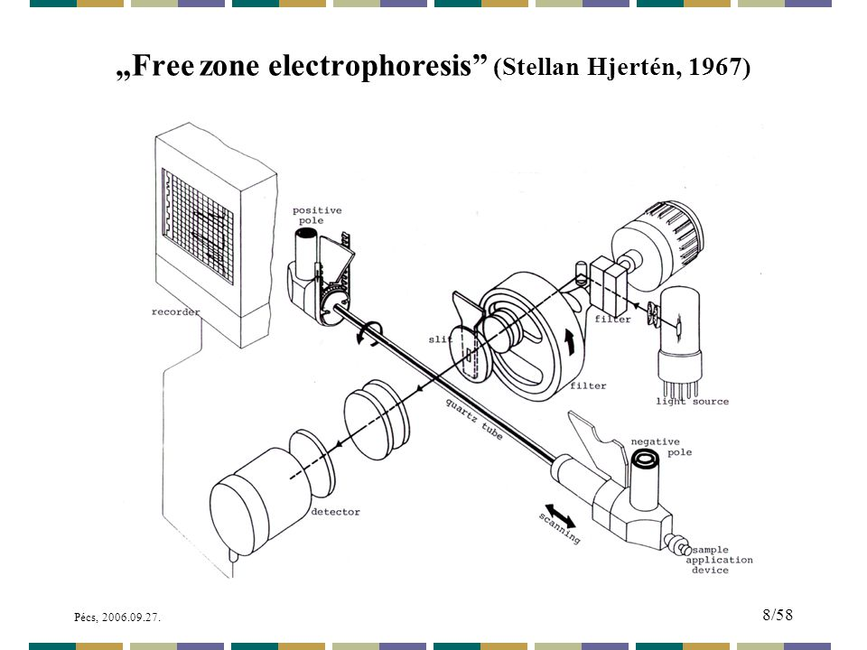 """Free zone electrophoresis (Stellan Hjertén, 1967)"