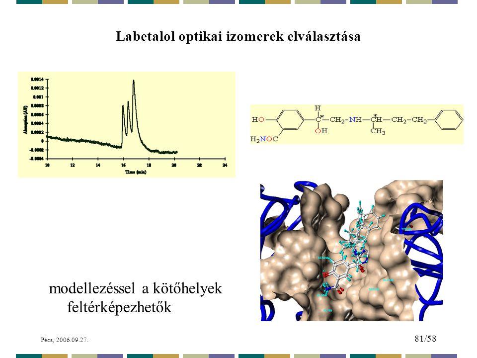 Labetalol optikai izomerek elválasztása
