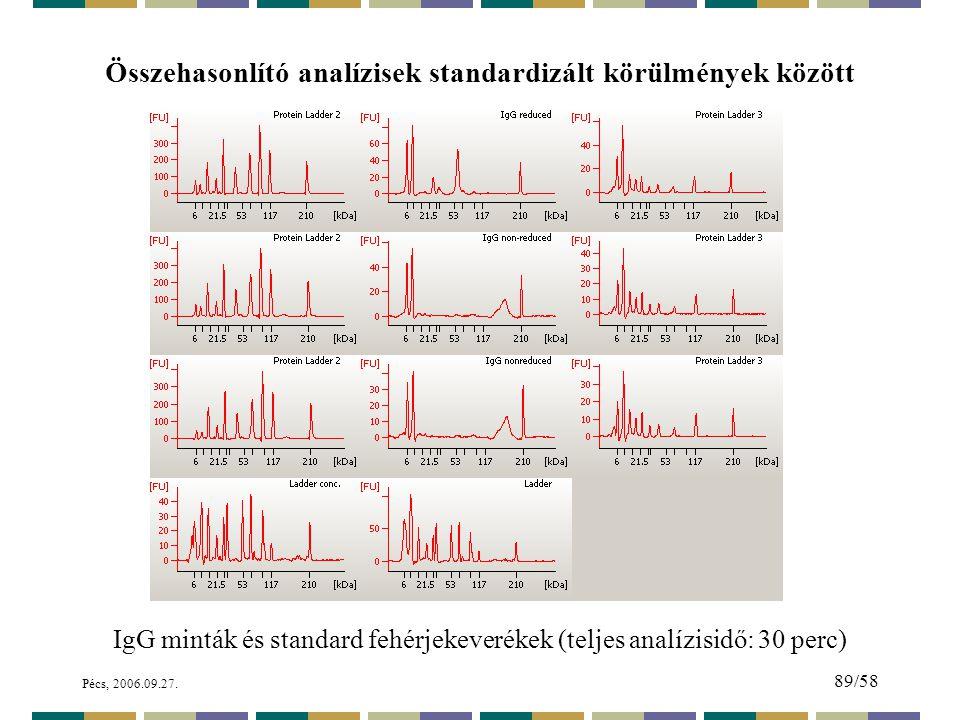 Összehasonlító analízisek standardizált körülmények között