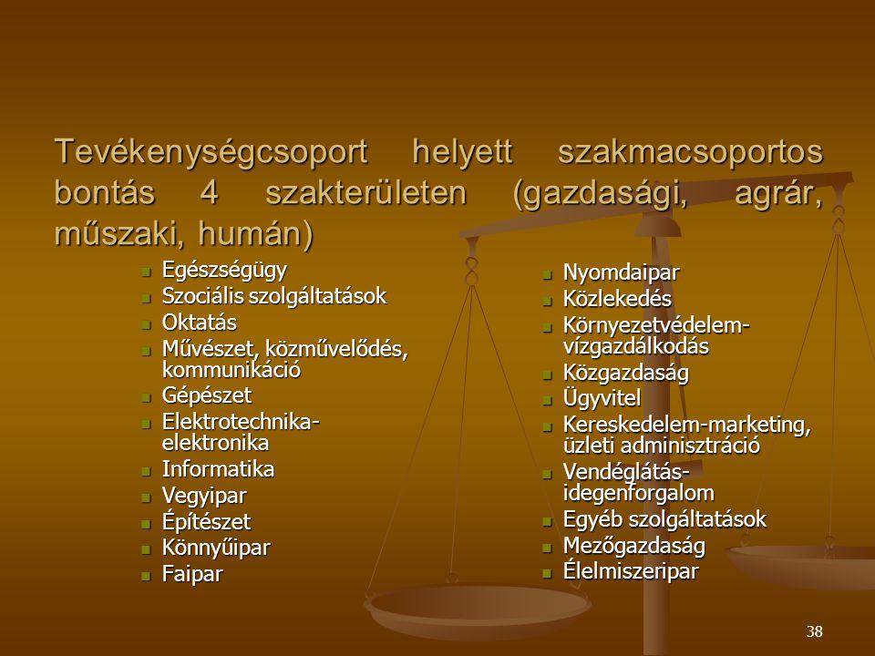 Tevékenységcsoport helyett szakmacsoportos bontás 4 szakterületen (gazdasági, agrár, műszaki, humán)