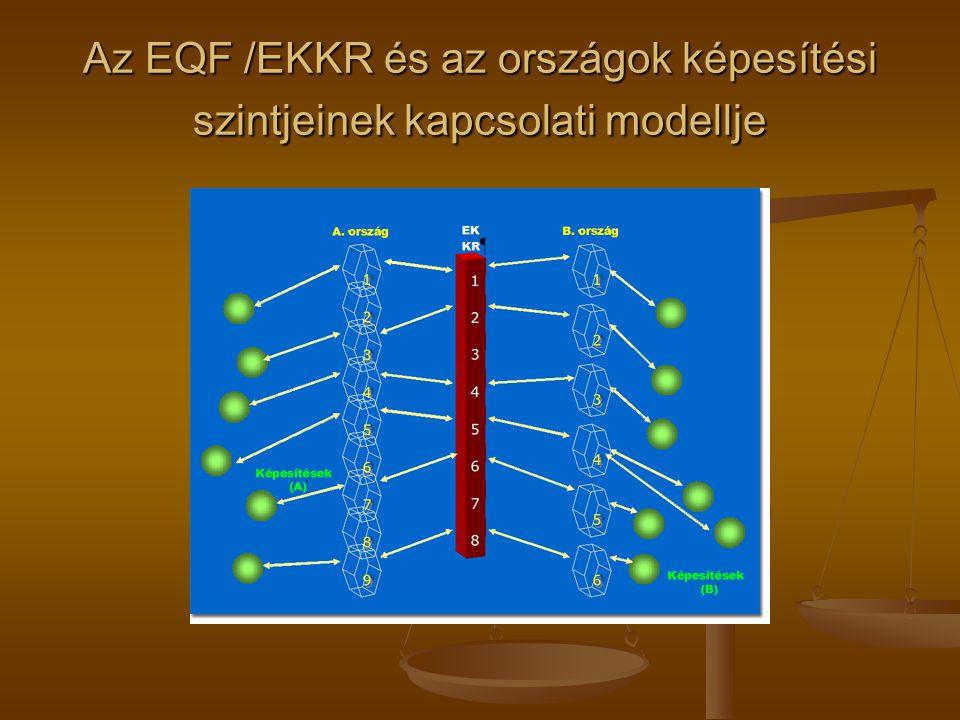 Az EQF /EKKR és az országok képesítési szintjeinek kapcsolati modellje