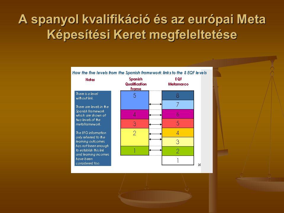 A spanyol kvalifikáció és az európai Meta Képesítési Keret megfeleltetése