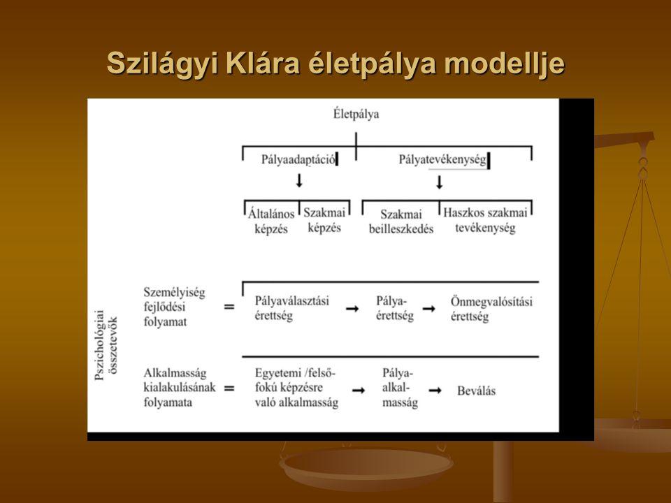 Szilágyi Klára életpálya modellje