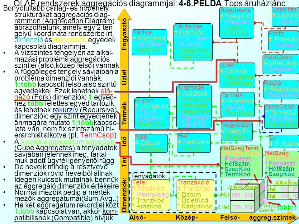 OLAP rendszerek aggregációs diagrammjai: 4-6.PÉLDA:Tops áruházlánc