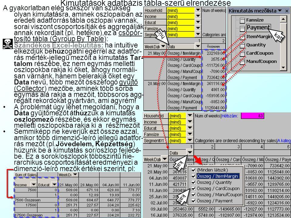 Kimutatások adatbázis tábla-szerű elrendezése