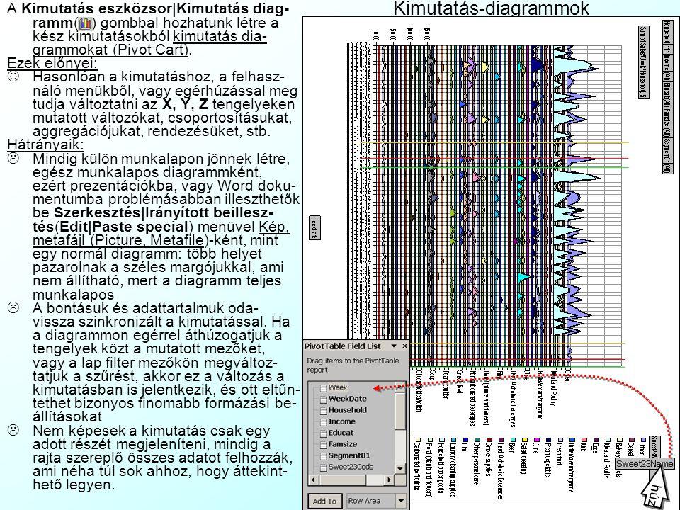 Kimutatás-diagrammok