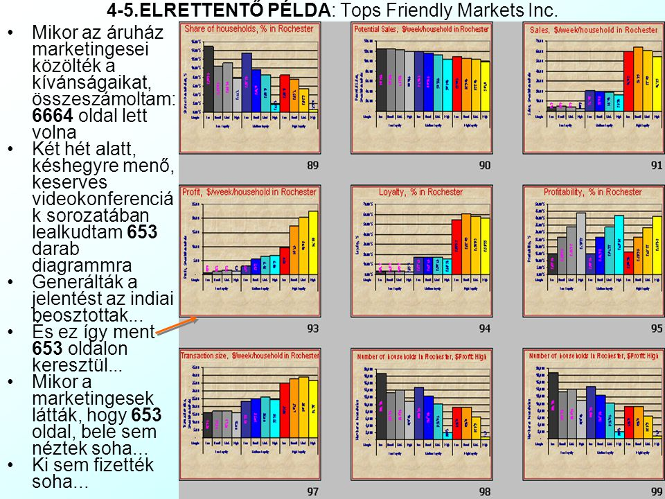 4-5.ELRETTENTŐ PÉLDA: Tops Friendly Markets Inc.