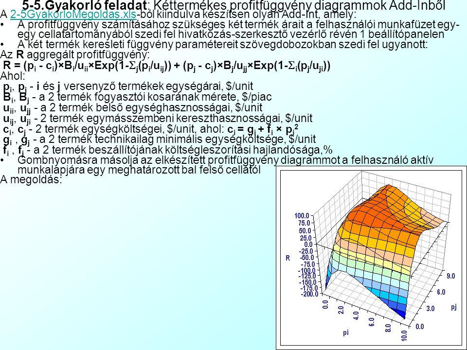 5-5.Gyakorló feladat: Kéttermékes profitfüggvény diagrammok Add-Inből