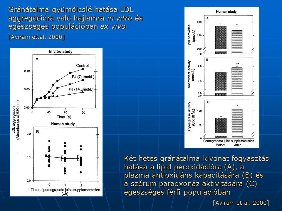 Gránátalma gyümölcslé hatása LDL aggregációra való hajlamra in vitro és egészséges populációban ex vivo.