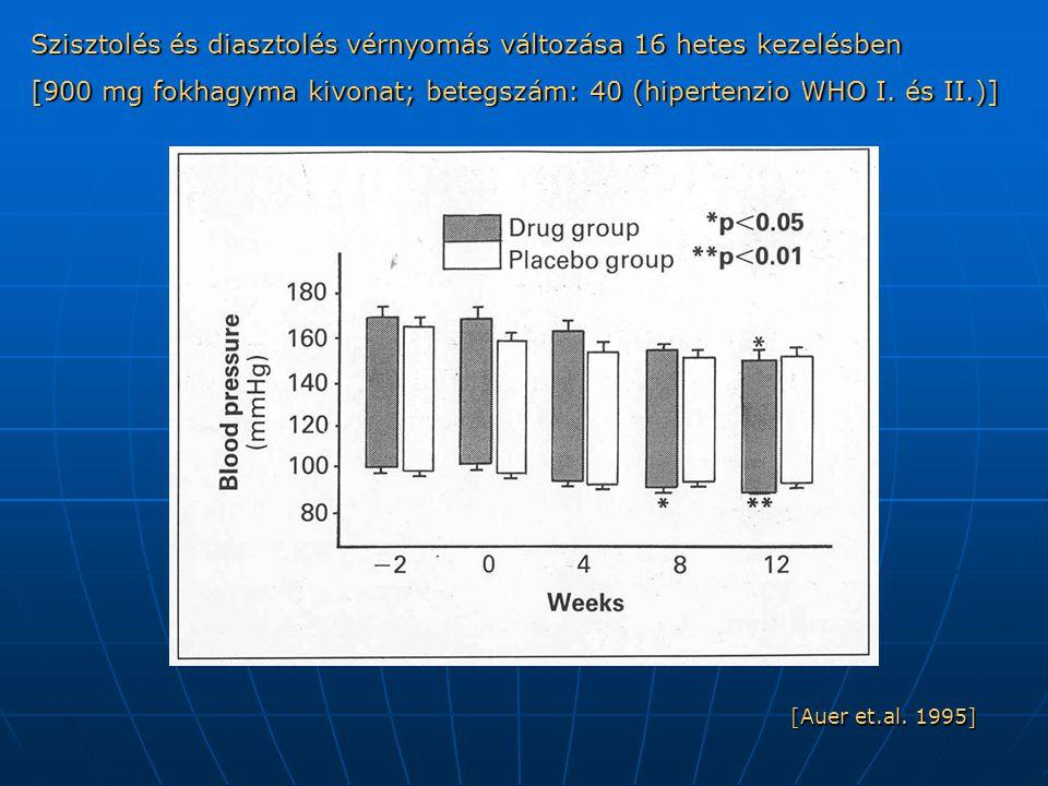 Szisztolés és diasztolés vérnyomás változása 16 hetes kezelésben