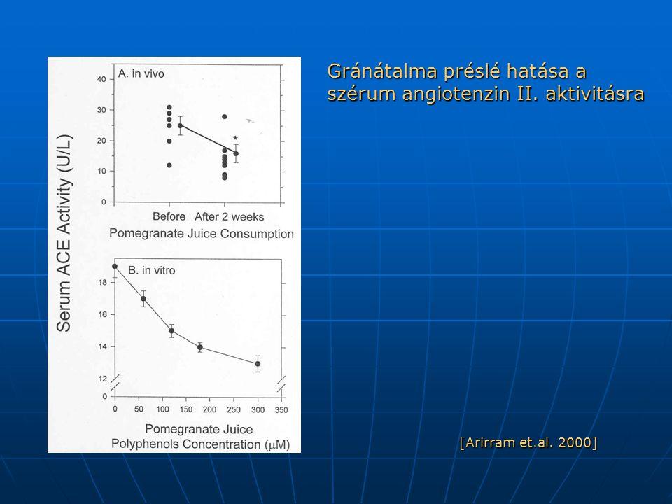 Gránátalma préslé hatása a szérum angiotenzin II. aktivitásra