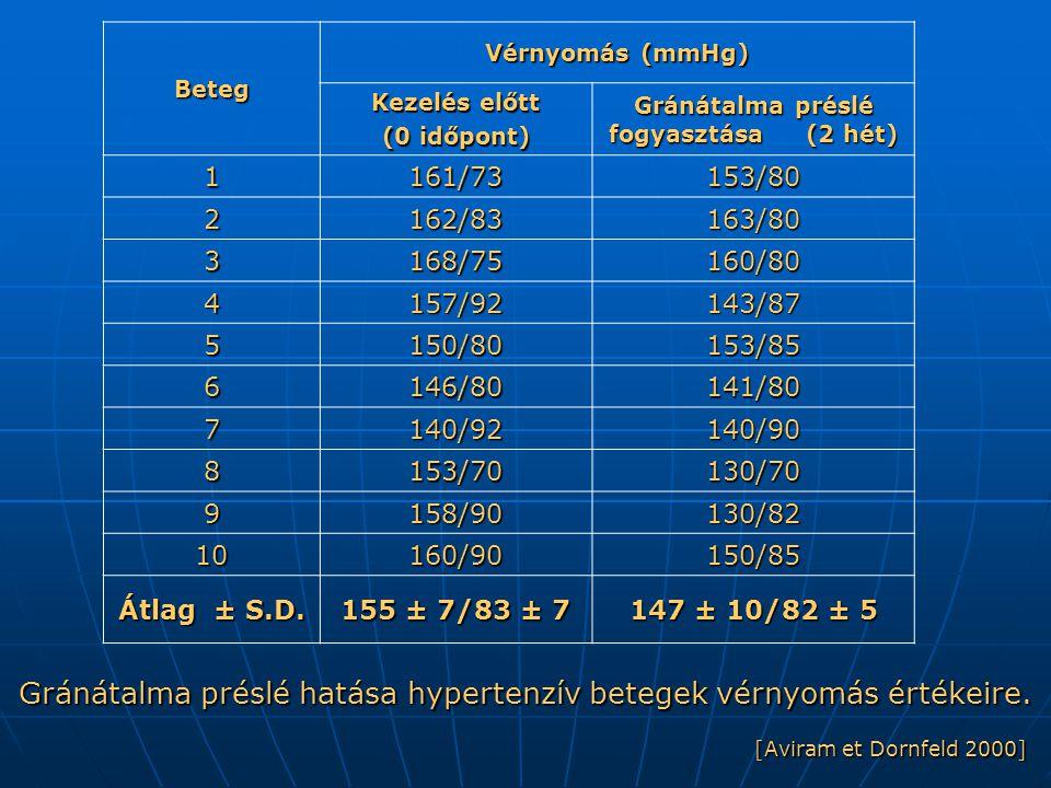 Gránátalma préslé fogyasztása (2 hét)