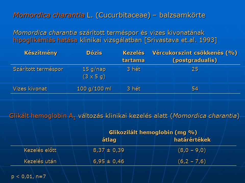 Vércukorszint csökkenés (%) Glikozilált hemoglobin (mg %)