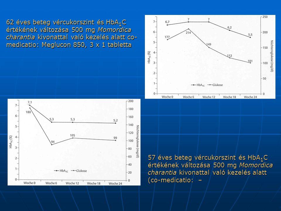62 éves beteg vércukorszint és HbA1C értékének változása 500 mg Momordica charantia kivonattal való kezelés alatt co-medicatio: Meglucon 850, 3 x 1 tabletta