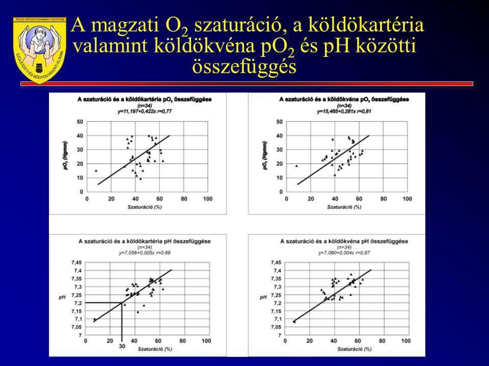 A magzati O2 szaturáció, a köldökartéria valamint köldökvéna pO2 és pH közötti összefüggés