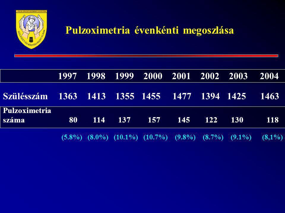 Pulzoximetria évenkénti megoszlása