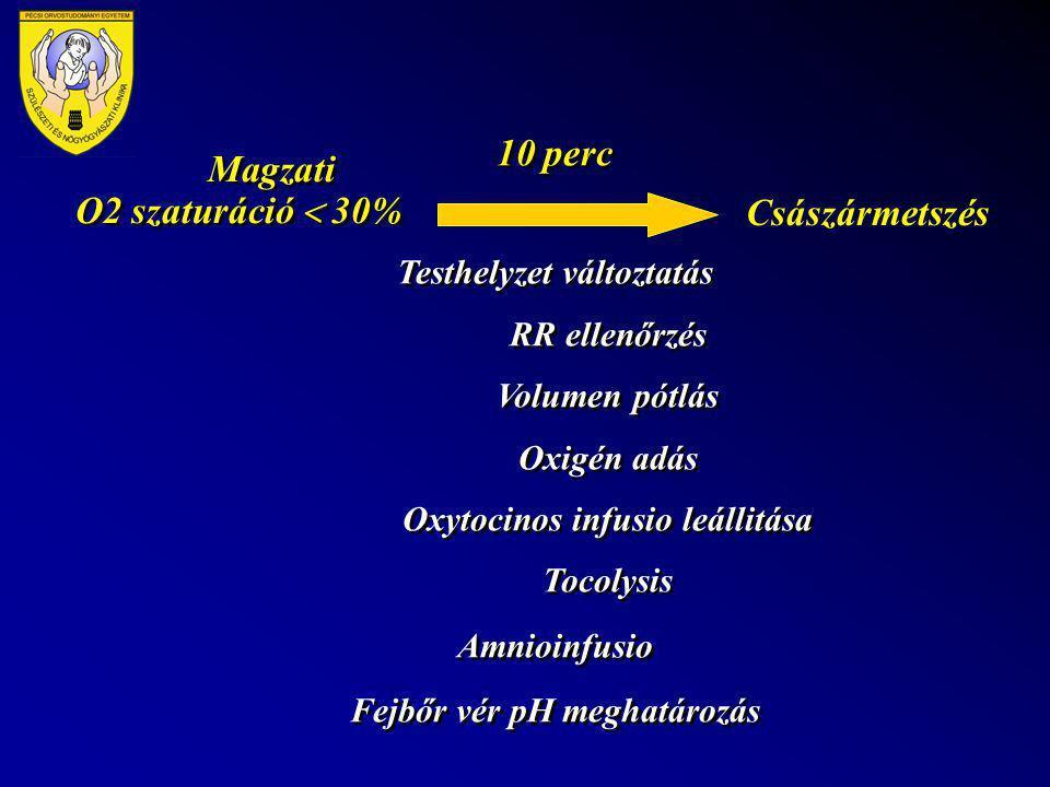Magzati O2 szaturáció  30% Császármetszés