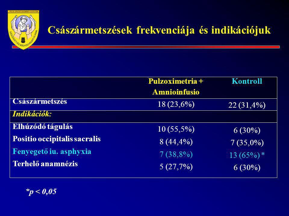 Császármetszések frekvenciája és indikációjuk