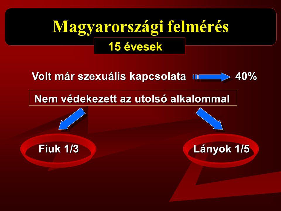 Magyarországi felmérés