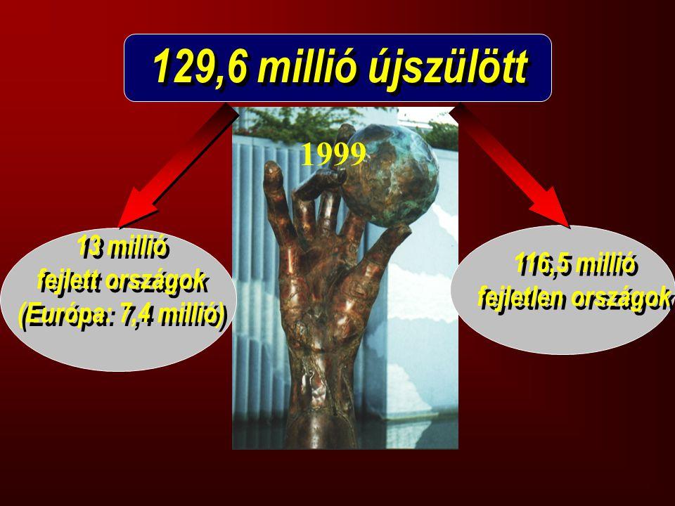 129,6 millió újszülött 1999 13 millió 116,5 millió fejlett országok