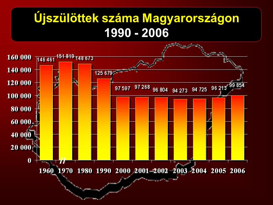 Újszülöttek száma Magyarországon 1990 - 2006