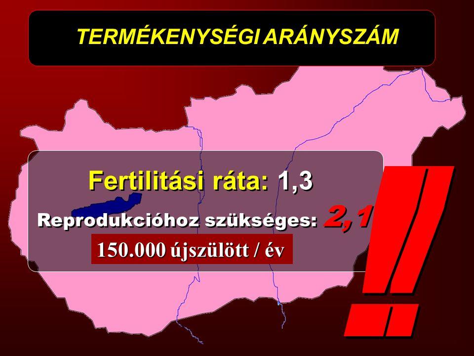 Fertilitási ráta: 1,3 ! ! TERMÉKENYSÉGI ARÁNYSZÁM