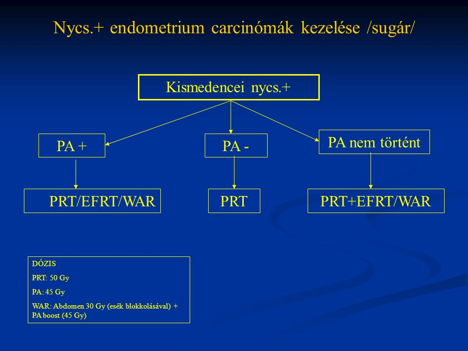 Nycs.+ endometrium carcinómák kezelése /sugár/